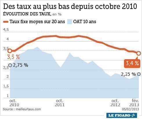 cr dit immobilier quelques banques augmentent les taux mercredi 6 f vrier 2013 citya